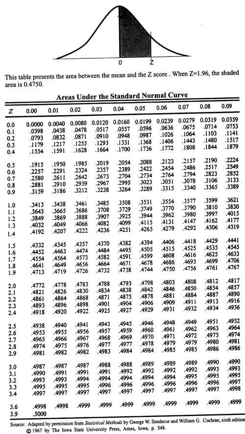 Hey Any Help Wit This One It Is A Good One BUS STATS (Page ... Z Table Chart